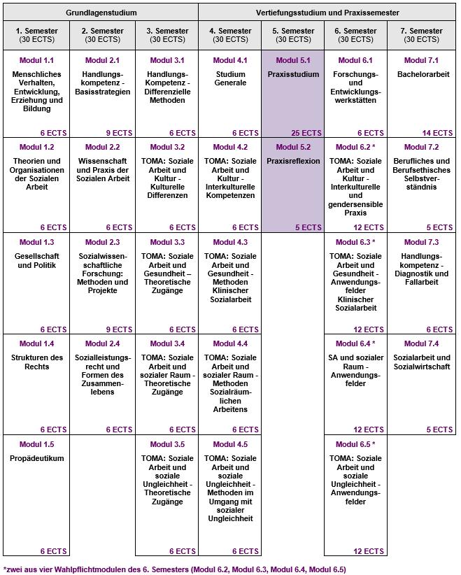 Beurteilung Praktikum Vorlage Kostenlos 14